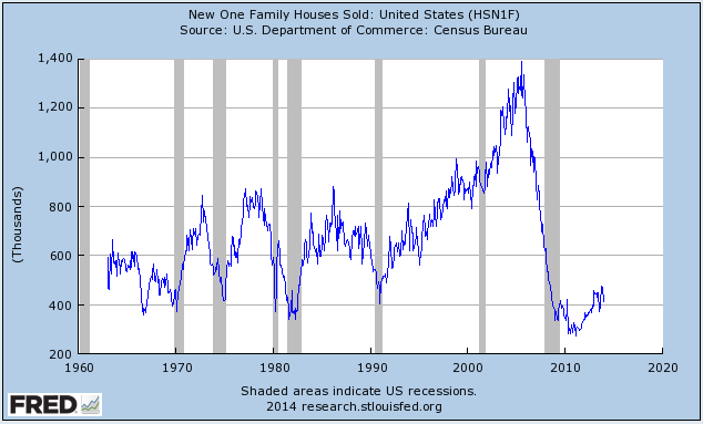 New homes sold since