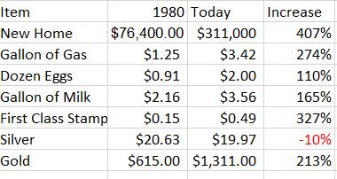 The Price of Silver in 1979 & 1980 vs. 2013 & 2014 - Smaulgld