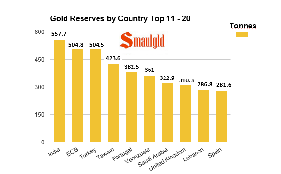 gold reserves by country top 11-20 as of October 2015 chart