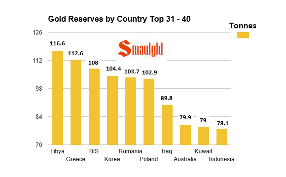 gold reserves by country top 31-40 as of October 2015 chart