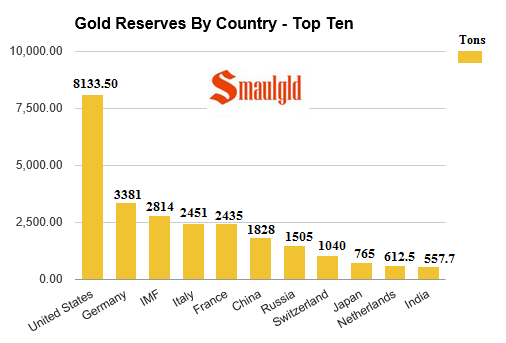 Gold Reserves By Country Smaulgld