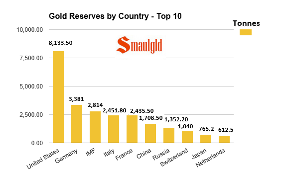 chart showing the top ten countries with the most gold