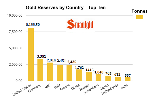 top ten gold reserves jan 22 2016