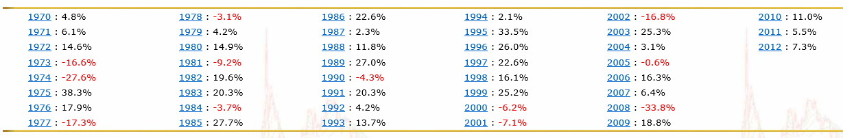 Chart showing the dow jones industrial averages from 1970 until 2012