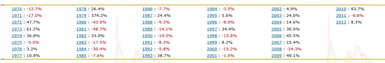 Chart showing the average annual yearly percentage price changes of silvers price from 1970-2012