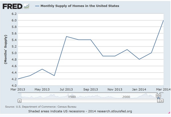 a lack of housing inventory is not holding back the housing market chart