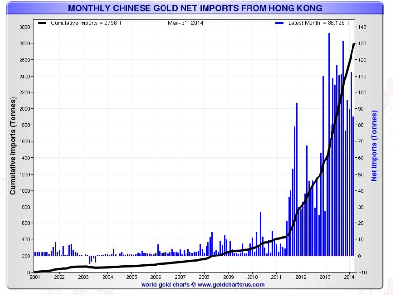 China imports massive amounts of gold through hong kong