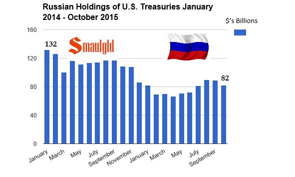 Russian treasury bond holdings oct 2015