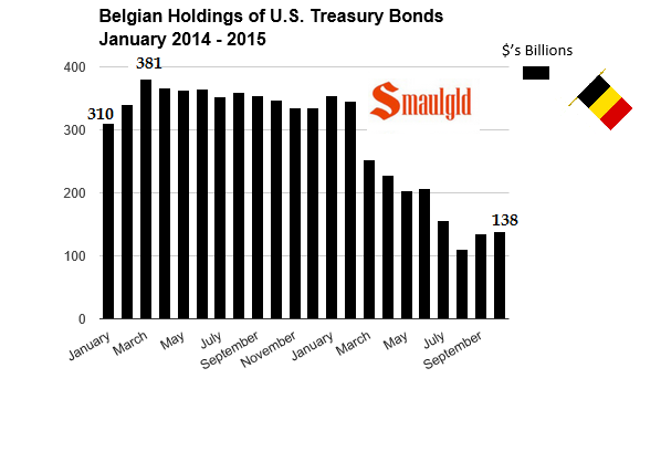 Belgian holdings of US Treasuries 2014-October 2015 chart