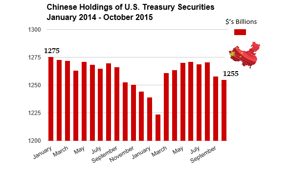 chinese holdings of US Treasuries October 2015 chart