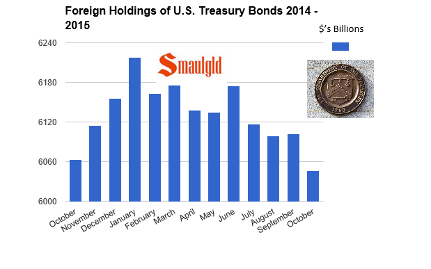 foreign holdings of us treasury bonds 2014 2015 chart through October 2015