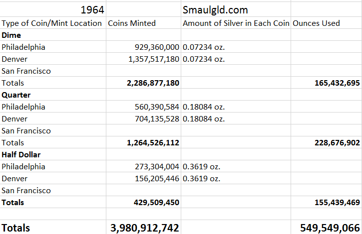 550 Million Ounces Of Silver Were Used In 1964 At The