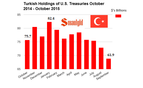 Turkish treasury bond holdings 2015