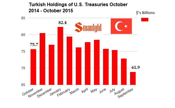 Turkish treasury bond holdings 2015