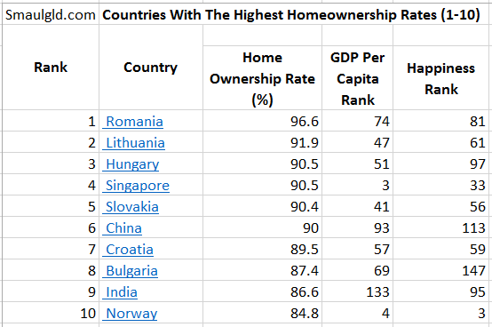 Is There A Correlation Between A Country S Home Ownership
