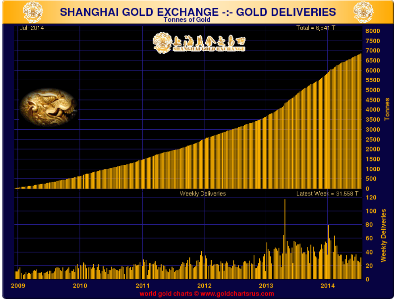 The Shanghai Gold Exchange Continues To Grow and serve as an Asian hub for gold trade