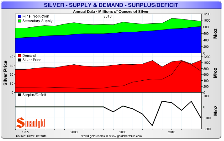 silver-demand-and-use-1994-2013-Silver-I