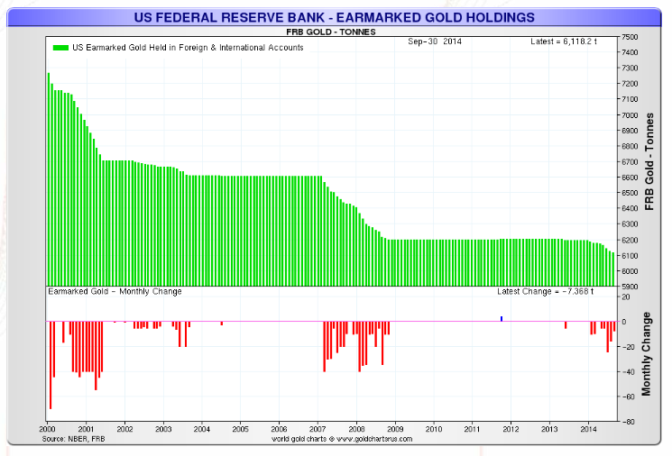 chart showing amount of gold held by the NY fed for foreign central banks