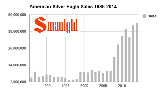 american eagle sale dates 1 oz us american gold eagle coin | dates our choice  1 oz american silver eagle | random year   i will purchase more the next time random eagles go on sale.