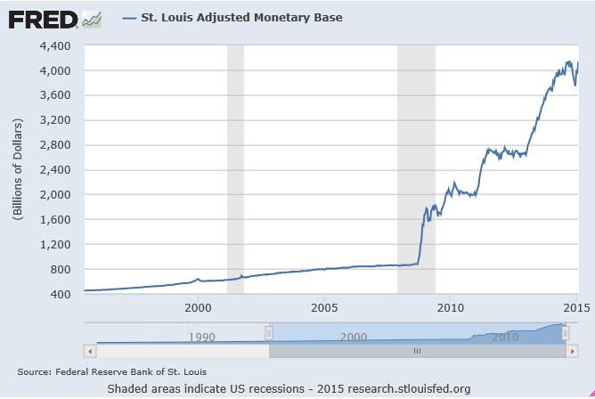 adjusted monetary base 1995-2015