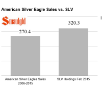 American Silver eagles vs SLV smaulgld