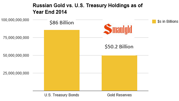 Russian gold vs us Treasuries 2014 year end