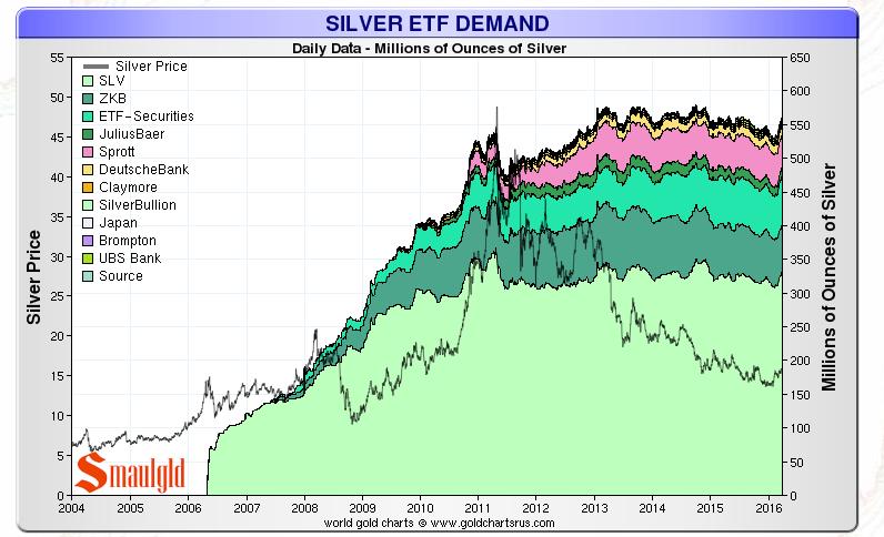 Silver Etf Demand March 29 2016