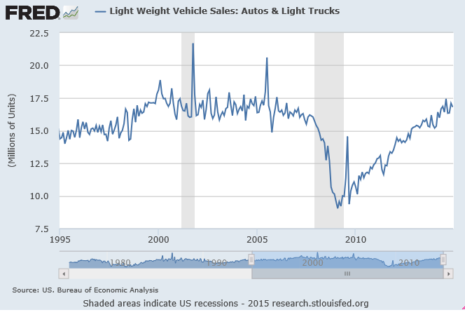 new car sales chart from 1995-2015