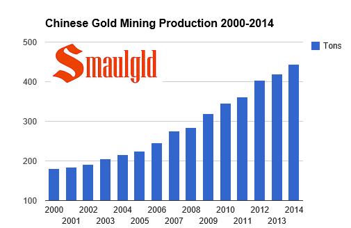 Chinese gold mining chart