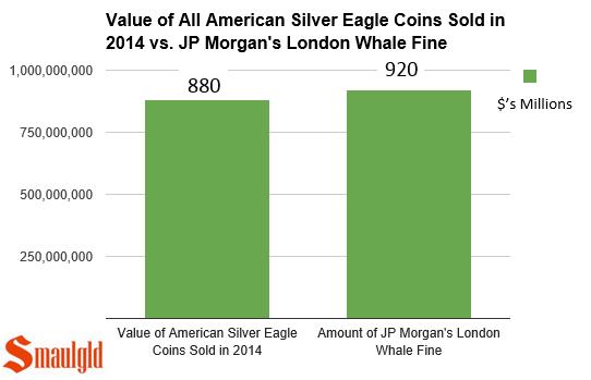 jp morgan fine vs american silver eagles