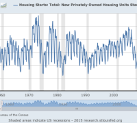 Chart showing new home starts from 1960-2015