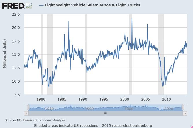 new car sales chart 1976 2014