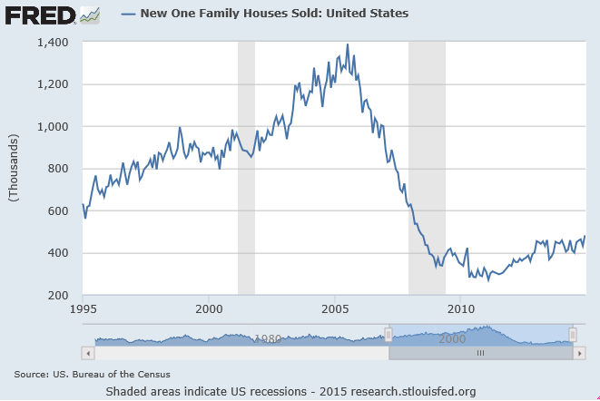 new home sales chart from 1995-2015