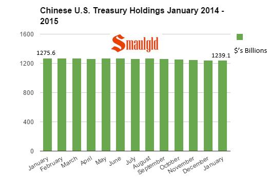Chinese U.S. Treasury holdings chart