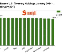 Chinese US Treasury Bond holdings chart