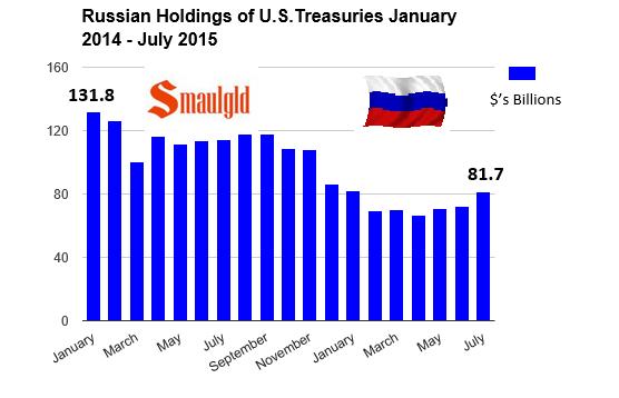 Russian holdings of US treasuries Jan 2014 july 2015