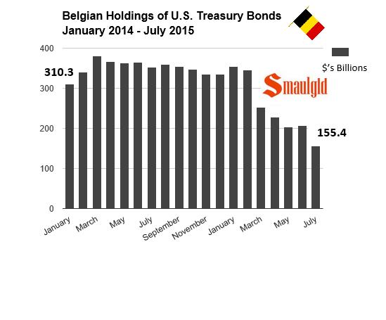 belgian holdings of US Treasuries 2014-july 2015