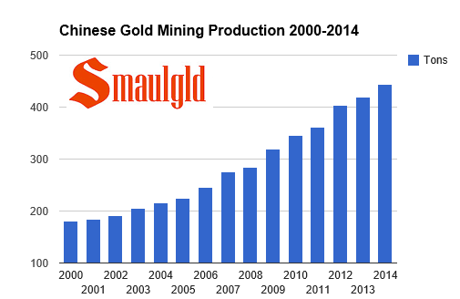 chinese gold mining production 2000-2014 for post