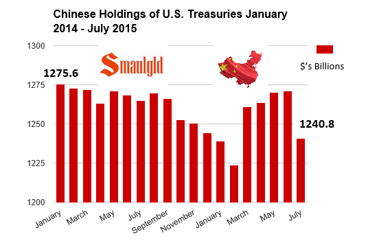 chinese holdings of us treasuries july 2015 chart