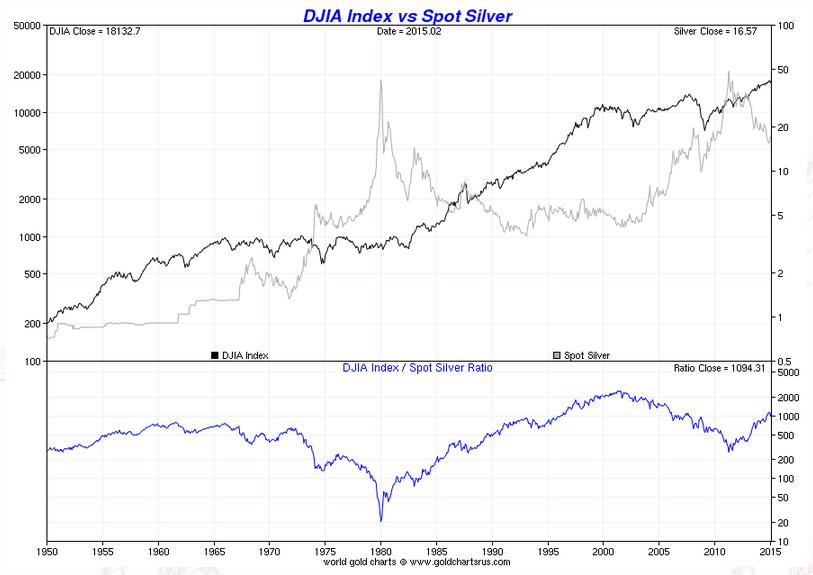 Dow Vs Silver