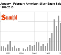 American silver eagle sales chart 1987-2015 january to february