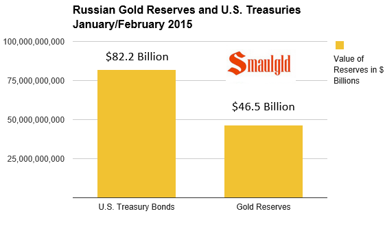 russian gold and treasury reserves chart