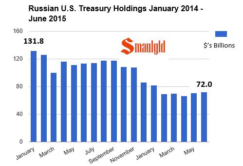 американские гособлигации