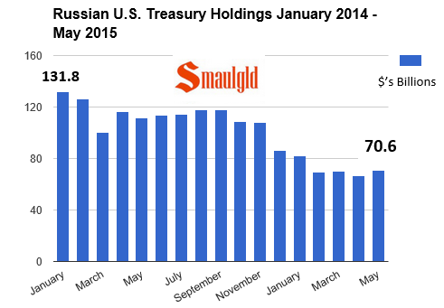 Chart showing Russian US Treasury holdings