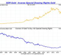 Gold vs. SDRs chart