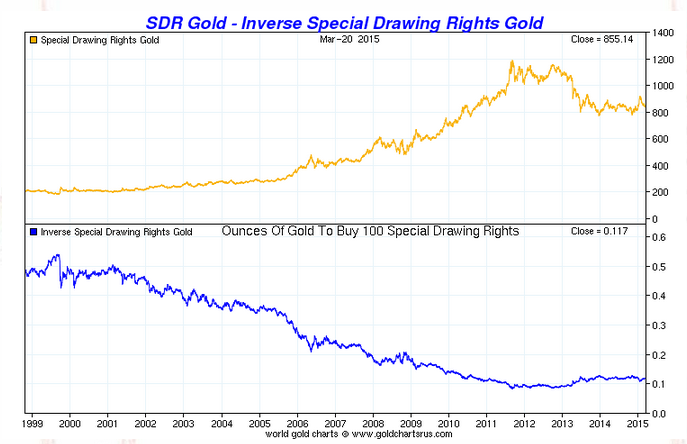 Gold Vs Sdrs Chart