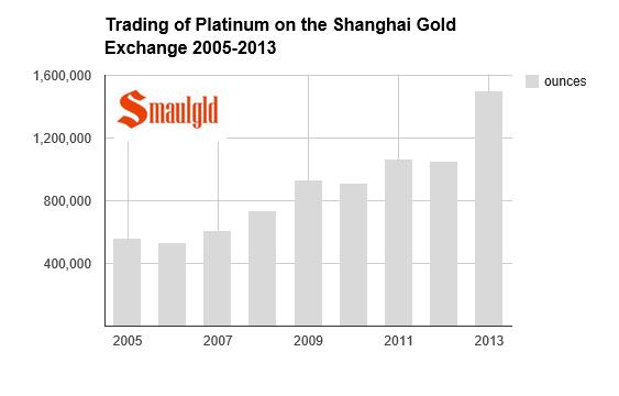 platinum trading on the shanghai gold exchange chart