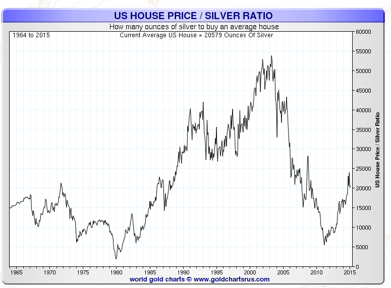 Homes priced in ounces of gold and silver charts smaulgld