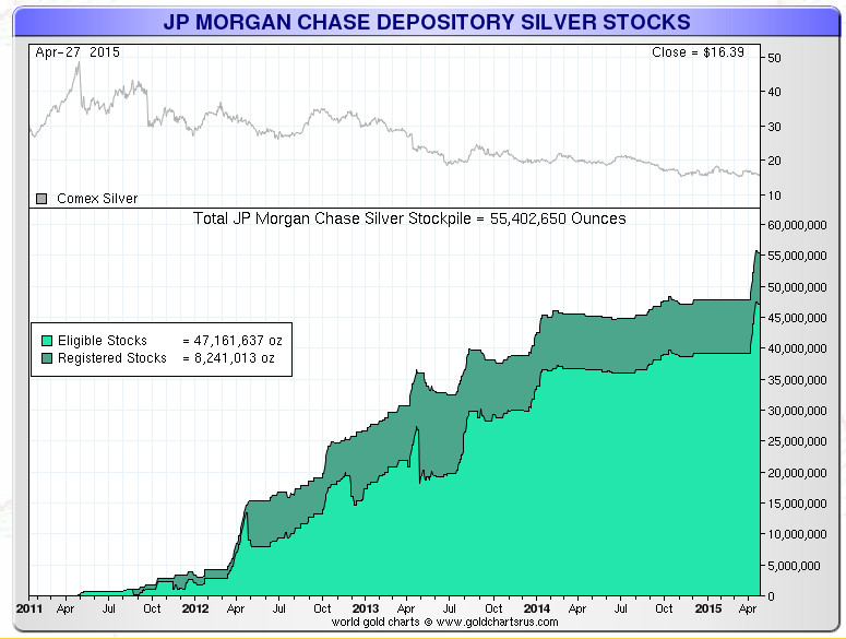 jp morgan silver stocks held in their depository