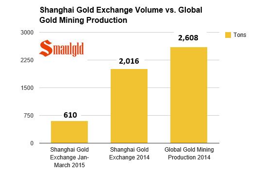 shanghai gold exchange volume vs global gold mining production